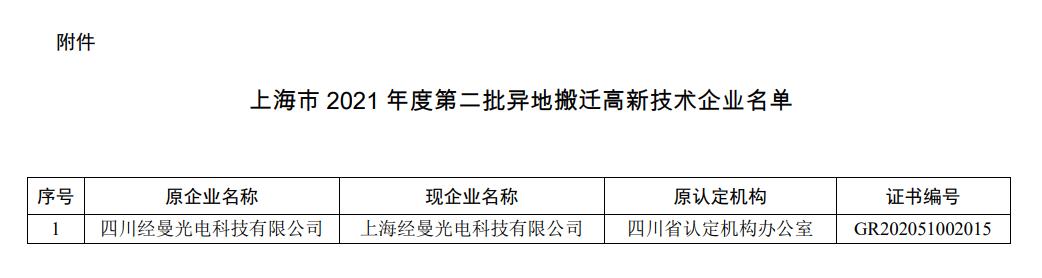 上海市2021年度第二批异地搬迁高新技术企业名单.png